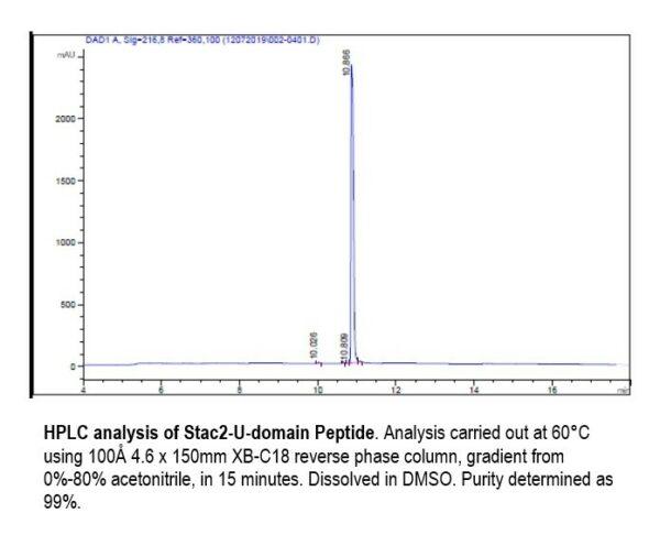 hplc analysis of